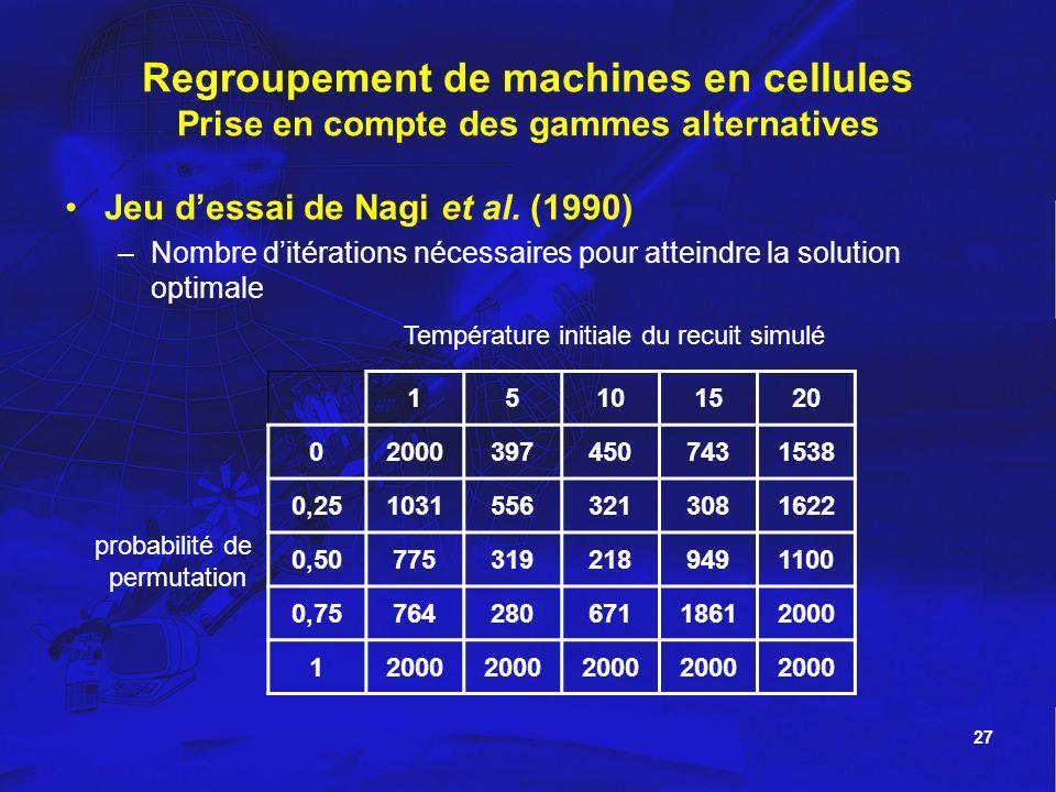 27 Regroupement de machines en cellules Prise en compte des gammes alternatives 15101520 020003974507431538 0,2510315563213081622 0,507753192189491100