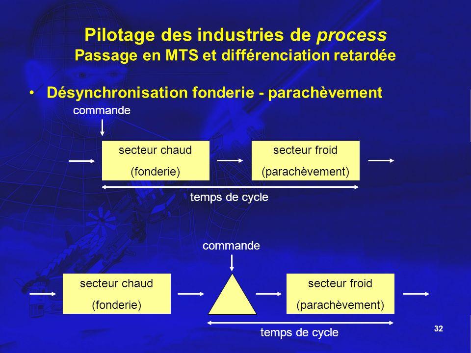 32 Pilotage des industries de process Passage en MTS et différenciation retardée Désynchronisation fonderie - parachèvement secteur chaud (fonderie) s