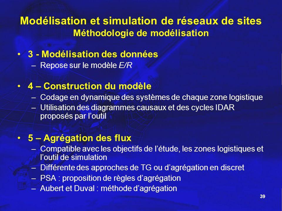 39 Modélisation et simulation de réseaux de sites Méthodologie de modélisation 3 - Modélisation des données –Repose sur le modèle E/R 4 – Construction