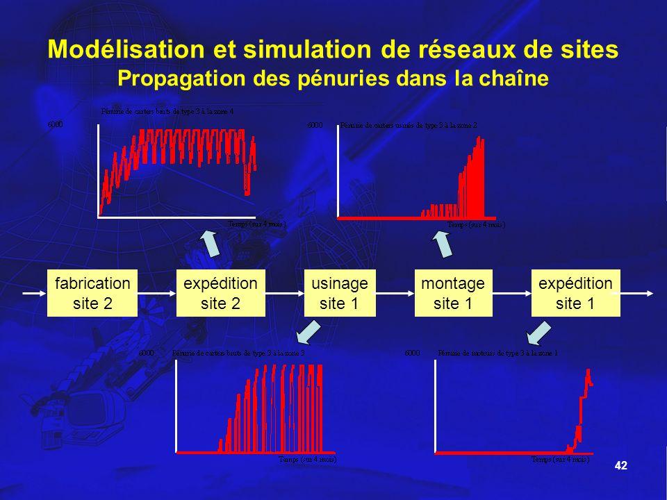 42 Modélisation et simulation de réseaux de sites Propagation des pénuries dans la chaîne expédition site 1 montage site 1 usinage site 1 expédition s