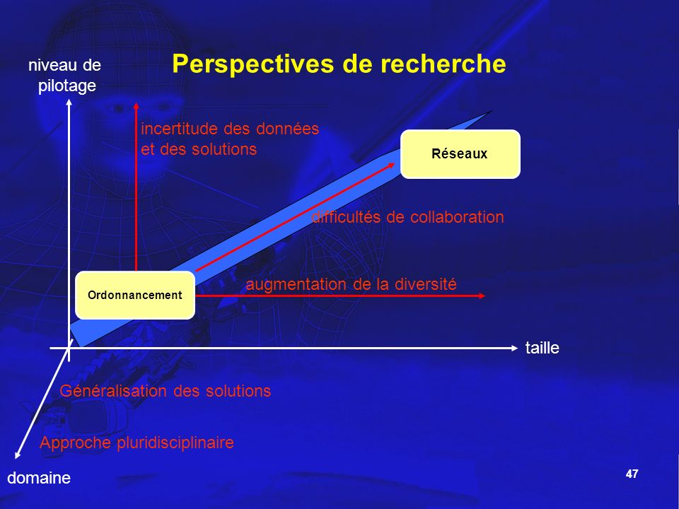 47 Perspectives de recherche taille niveau de pilotage augmentation de la diversité Réseaux Ordonnancement incertitude des données et des solutions di