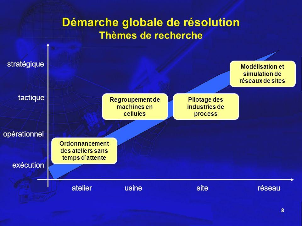 8 Démarche globale de résolution Thèmes de recherche exécution opérationnel stratégique tactique atelierusinesiteréseau Regroupement de machines en ce