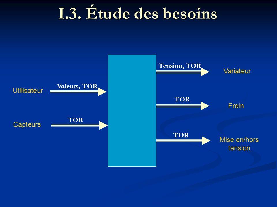 II.3.Programmation de lautomate Traduction Grafcet - Ladder A B A SET HR0.