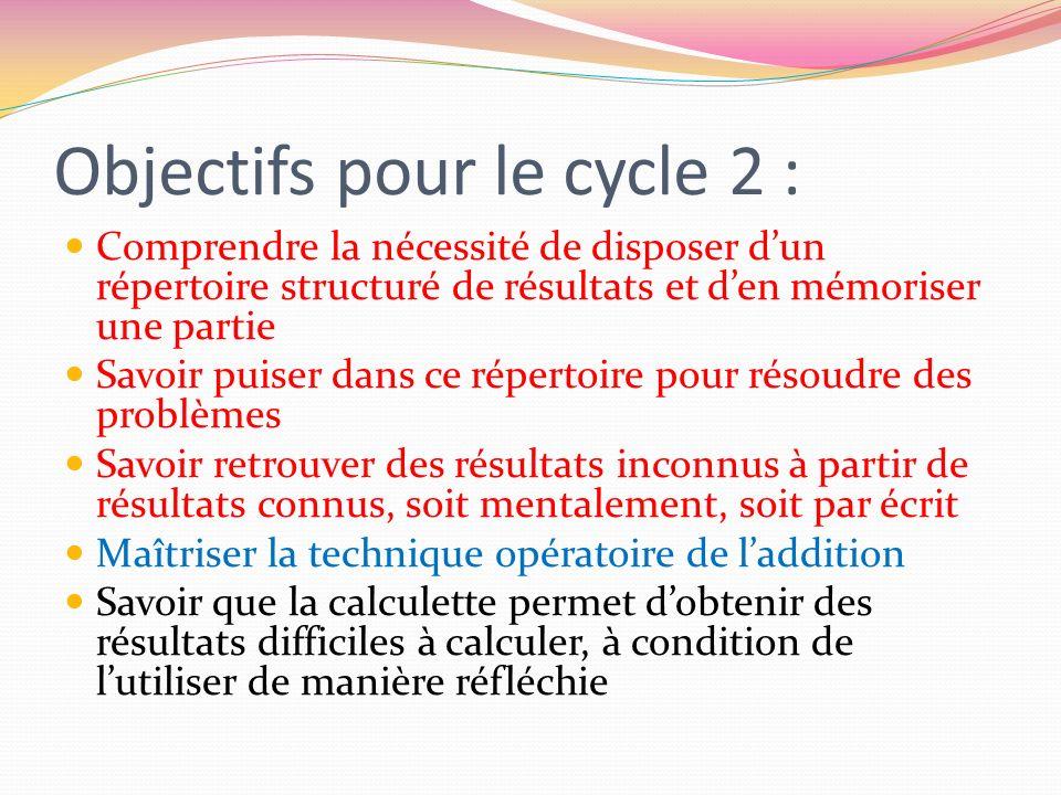 Objectifs pour le cycle 2 : Comprendre la nécessité de disposer dun répertoire structuré de résultats et den mémoriser une partie Savoir puiser dans c