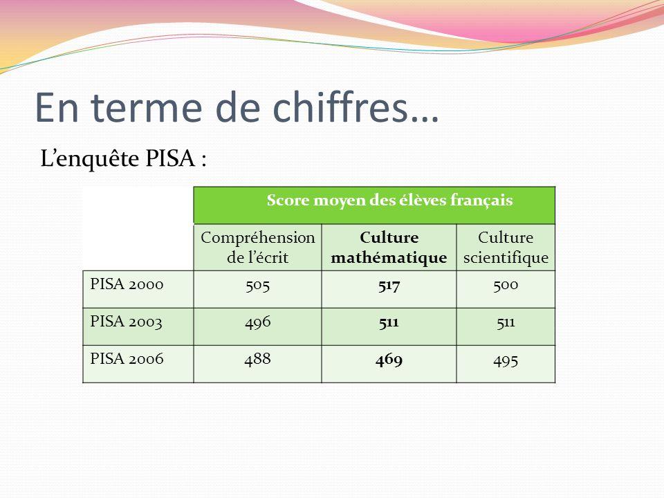 En terme de chiffres… Lenquête PISA : Score moyen des élèves français Compréhension de lécrit Culture mathématique Culture scientifique PISA 200050551
