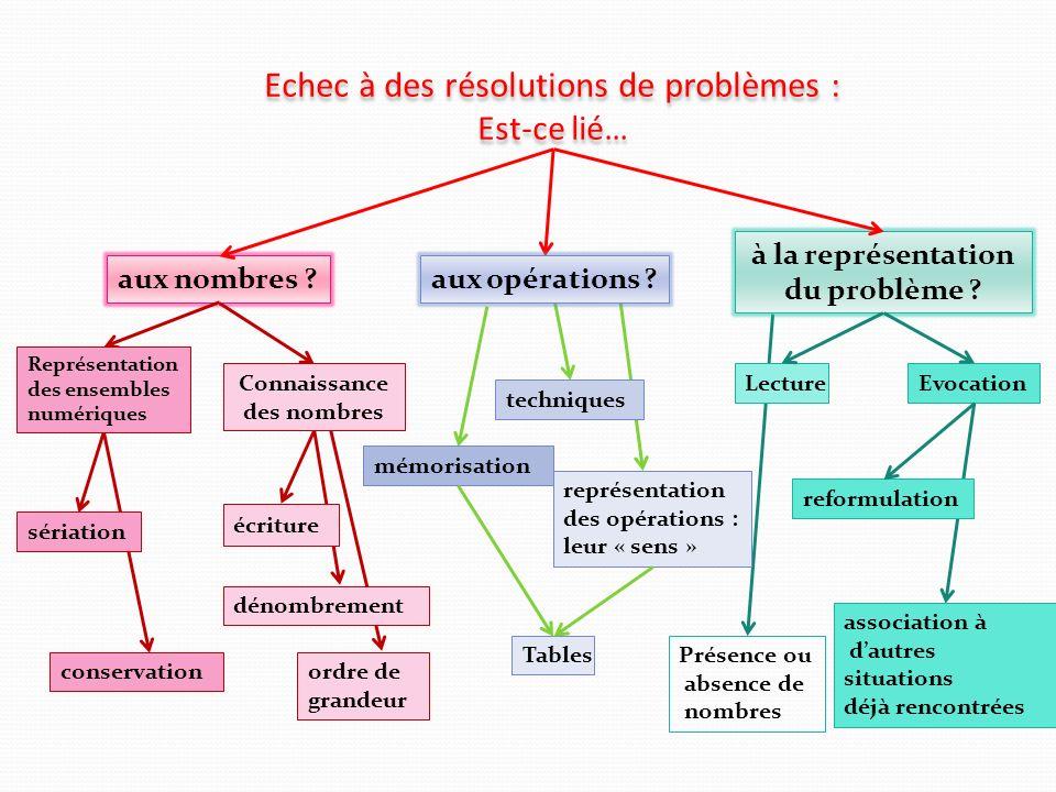 Echec à des résolutions de problèmes : Est-ce lié… aux nombres ? à la représentation du problème ? dénombrement écriture Lecture ordre de grandeur sér