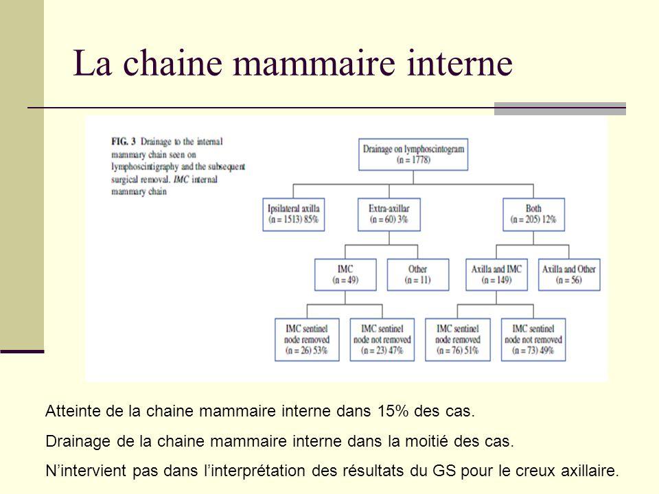 La chaine mammaire interne Atteinte de la chaine mammaire interne dans 15% des cas. Drainage de la chaine mammaire interne dans la moitié des cas. Nin