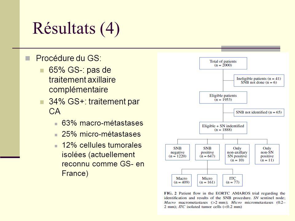 Résultats (4) Procédure du GS: 65% GS-: pas de traitement axillaire complémentaire 34% GS+: traitement par CA 63% macro-métastases 25% micro-métastase