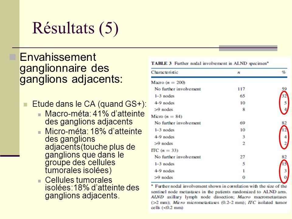Résultats (5) Envahissement ganglionnaire des ganglions adjacents: Etude dans le CA (quand GS+): Macro-méta: 41% datteinte des ganglions adjacents Mic