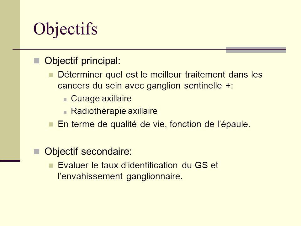 Objectifs Objectif principal: Déterminer quel est le meilleur traitement dans les cancers du sein avec ganglion sentinelle +: Curage axillaire Radioth