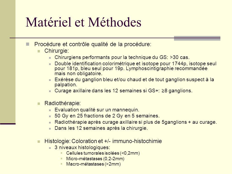 Matériel et Méthodes Procédure et contrôle qualité de la procédure: Chirurgie: Chirurgiens performants pour la technique du GS: >30 cas. Double identi