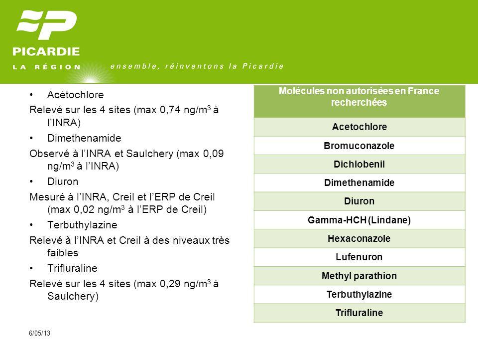 6/05/13 Acétochlore Relevé sur les 4 sites (max 0,74 ng/m 3 à lINRA) Dimethenamide Observé à lINRA et Saulchery (max 0,09 ng/m 3 à lINRA) Diuron Mesuré à lINRA, Creil et lERP de Creil (max 0,02 ng/m 3 à lERP de Creil) Terbuthylazine Relevé à lINRA et Creil à des niveaux très faibles Trifluraline Relevé sur les 4 sites (max 0,29 ng/m 3 à Saulchery) Molécules non autorisées en France recherchées Acetochlore Bromuconazole Dichlobenil Dimethenamide Diuron Gamma-HCH (Lindane) Hexaconazole Lufenuron Methyl parathion Terbuthylazine Trifluraline
