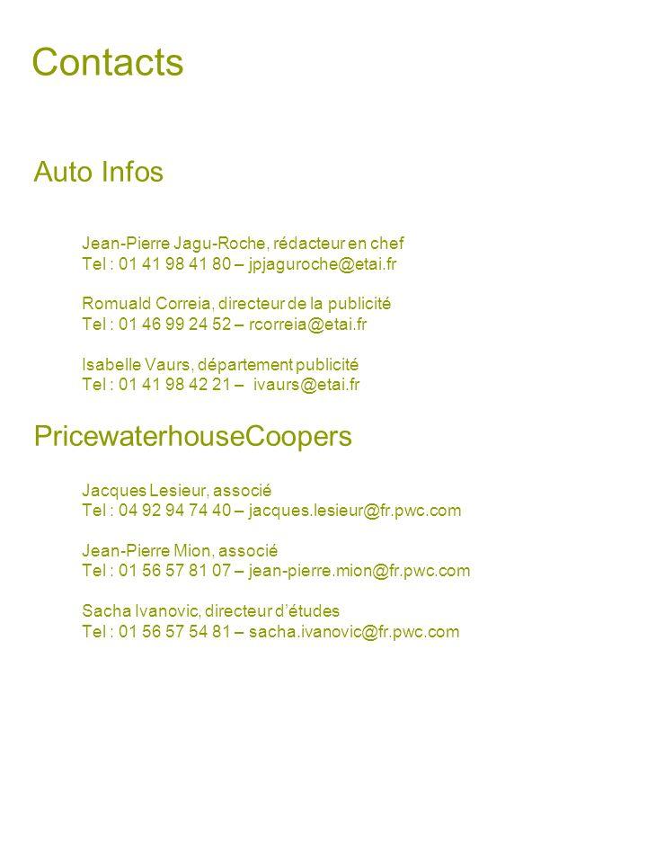 Contacts Auto Infos Jean-Pierre Jagu-Roche, rédacteur en chef Tel : 01 41 98 41 80 – jpjaguroche@etai.fr Romuald Correia, directeur de la publicité Te