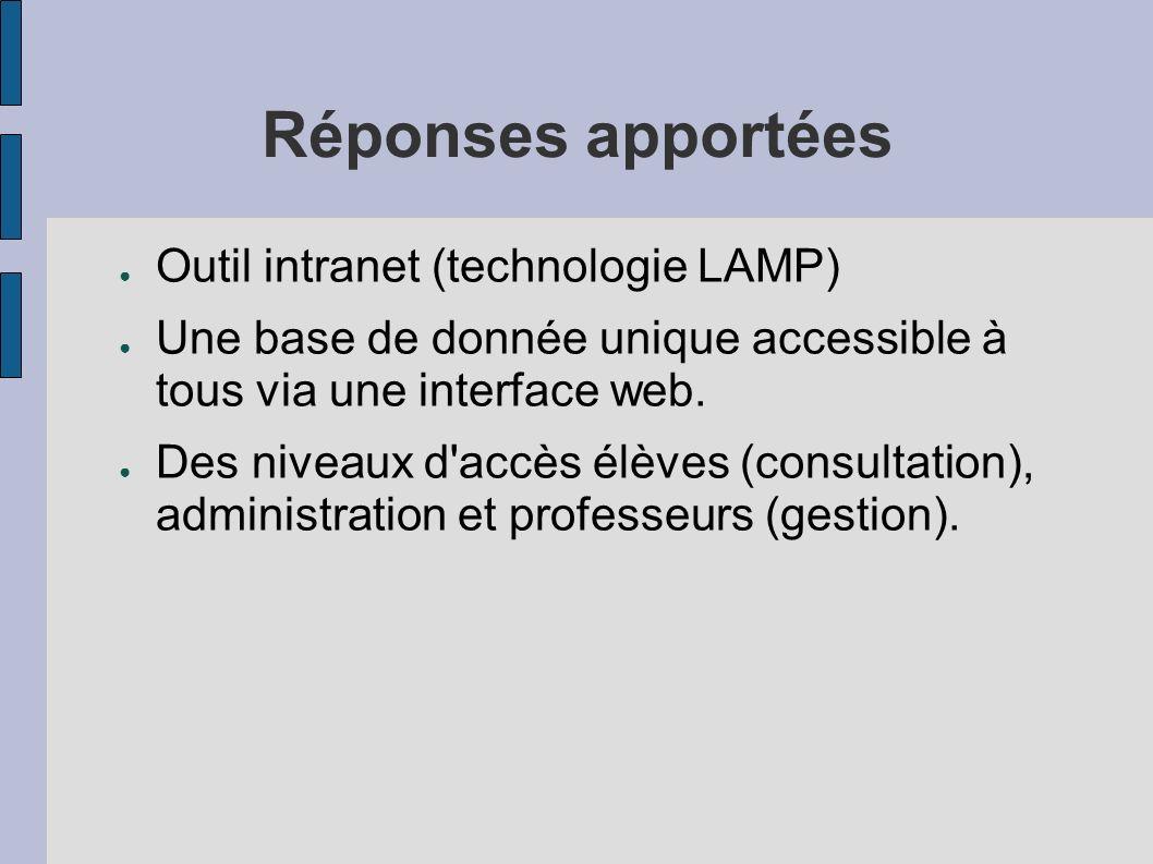 Réponses apportées Outil intranet (technologie LAMP) Une base de donnée unique accessible à tous via une interface web. Des niveaux d'accès élèves (co