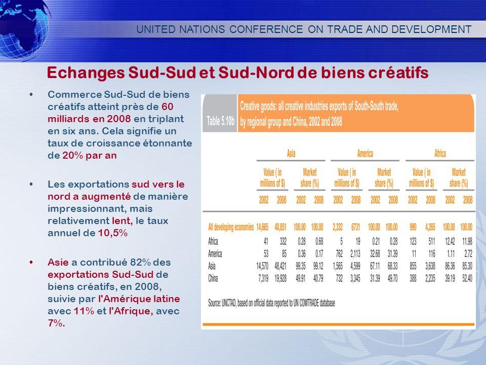 UNITED NATIONS CONFERENCE ON TRADE AND DEVELOPMENT Commerce Sud-Sud de biens créatifs atteint près de 60 milliards en 2008 en triplant en six ans. Cel