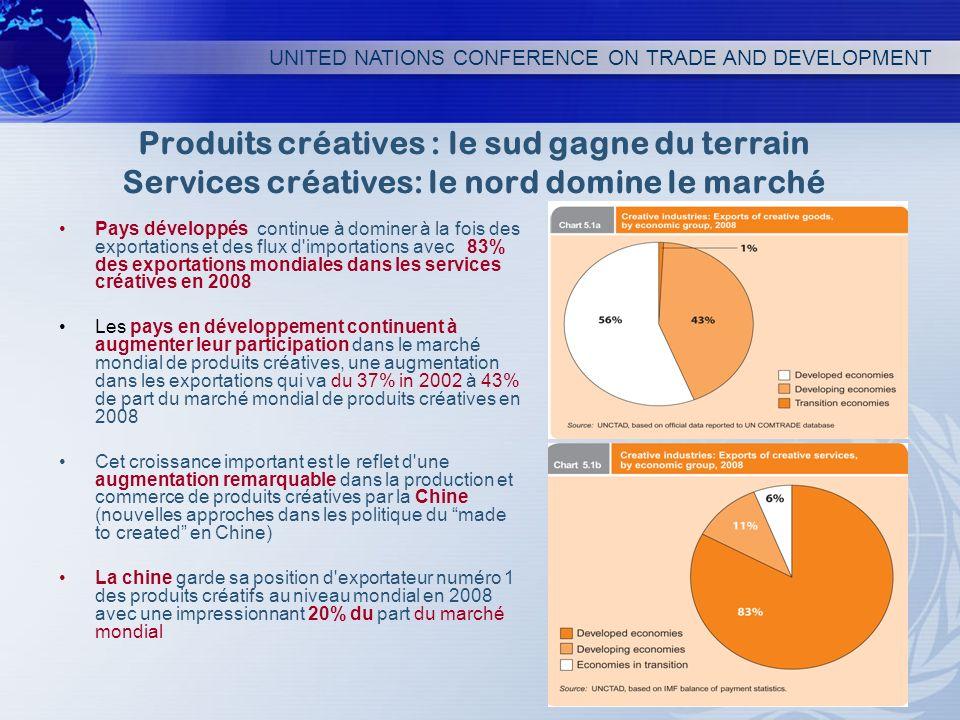 Produits créatives : le sud gagne du terrain Services créatives: le nord domine le marché Pays développés continue à dominer à la fois des exportation