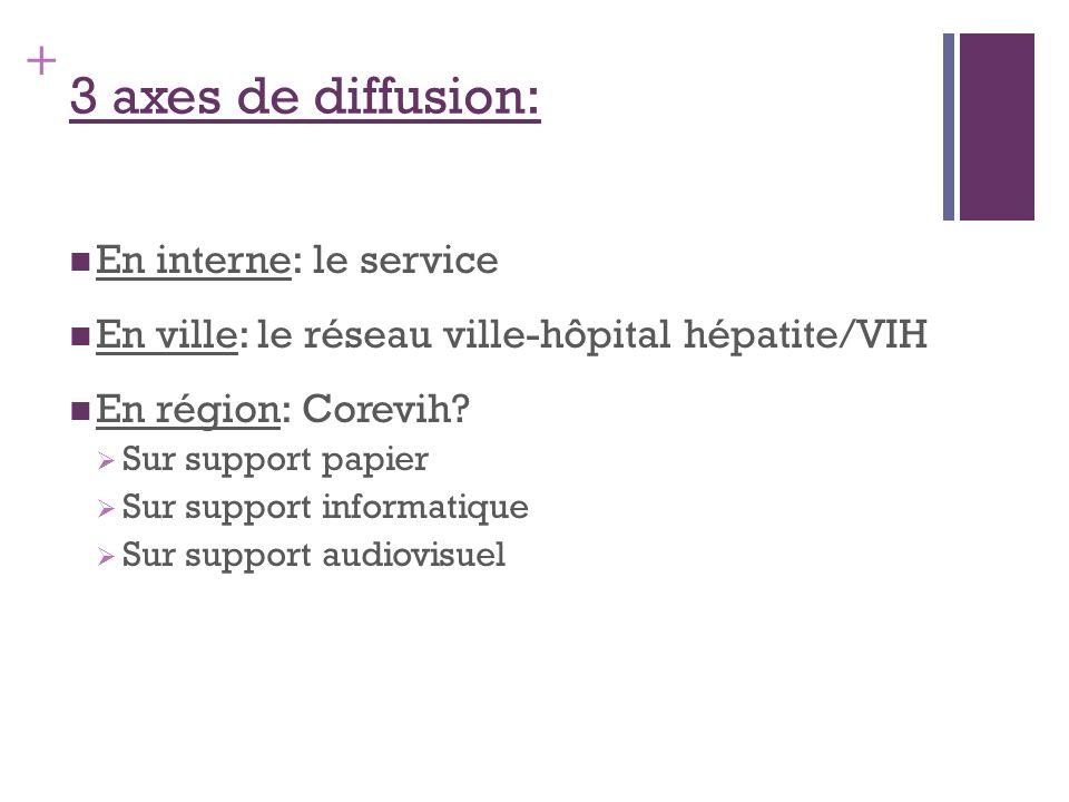 + 3 axes de diffusion: En interne: le service En ville: le réseau ville-hôpital hépatite/VIH En région: Corevih? Sur support papier Sur support inform