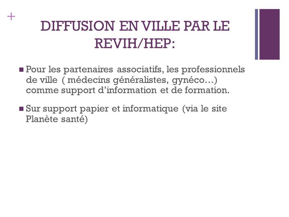 + DIFFUSION EN VILLE PAR LE REVIH/HEP: Pour les partenaires associatifs, les professionnels de ville ( médecins généralistes, gynéco…) comme support dinformation et de formation.