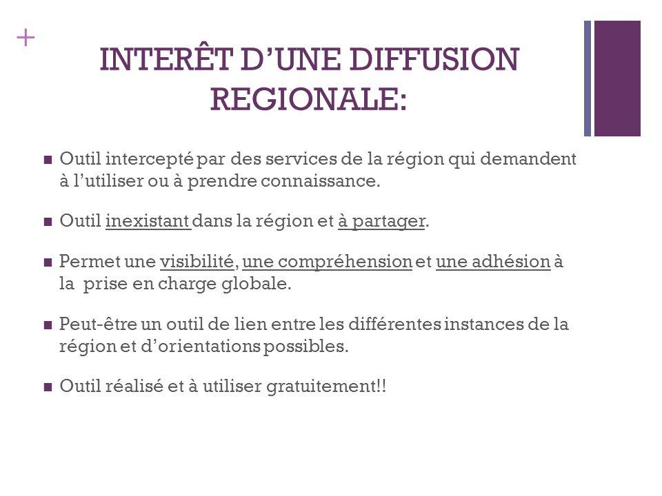 + INTERÊT DUNE DIFFUSION REGIONALE: Outil intercepté par des services de la région qui demandent à lutiliser ou à prendre connaissance. Outil inexista