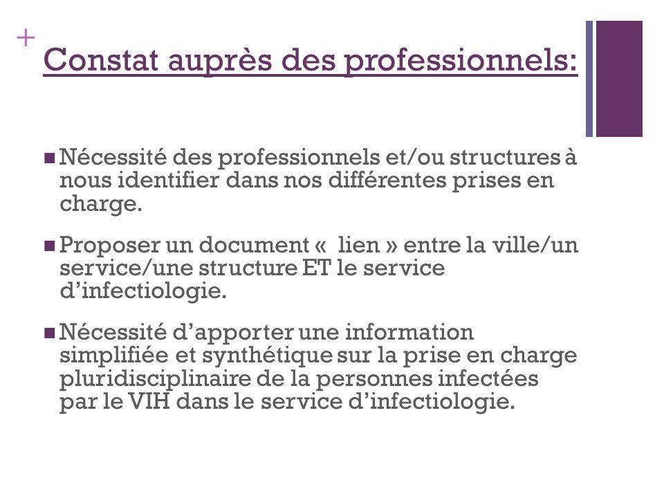 + Constat auprès des professionnels: Nécessité des professionnels et/ou structures à nous identifier dans nos différentes prises en charge.