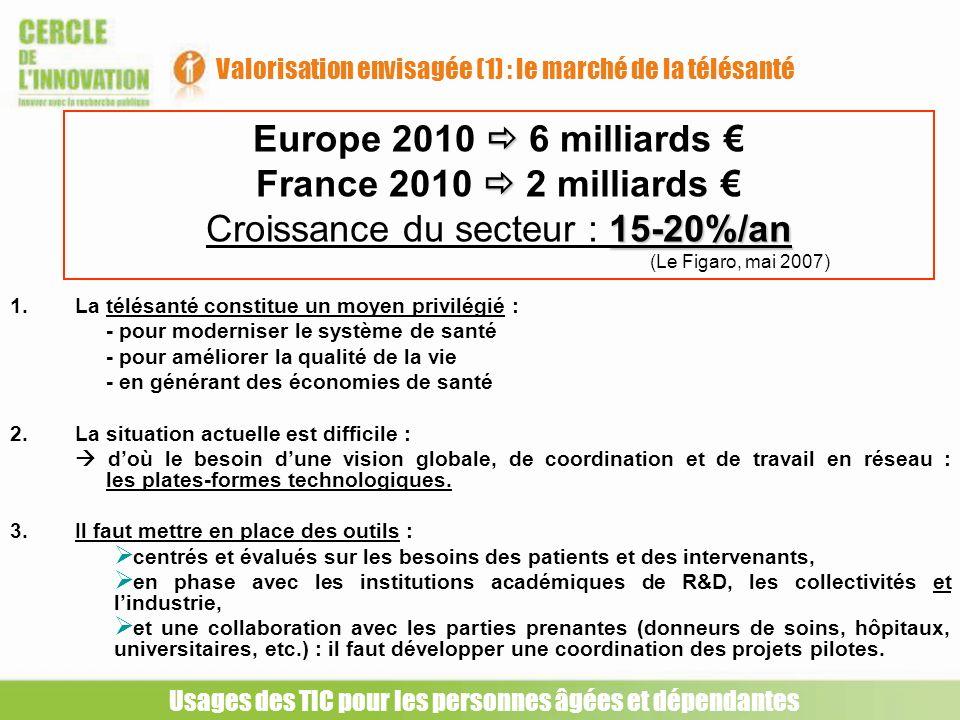 Valorisation envisagée (1) : le marché de la télésanté Europe 2010 6 milliards France 2010 2 milliards 15-20%/an Croissance du secteur : 15-20%/an (Le