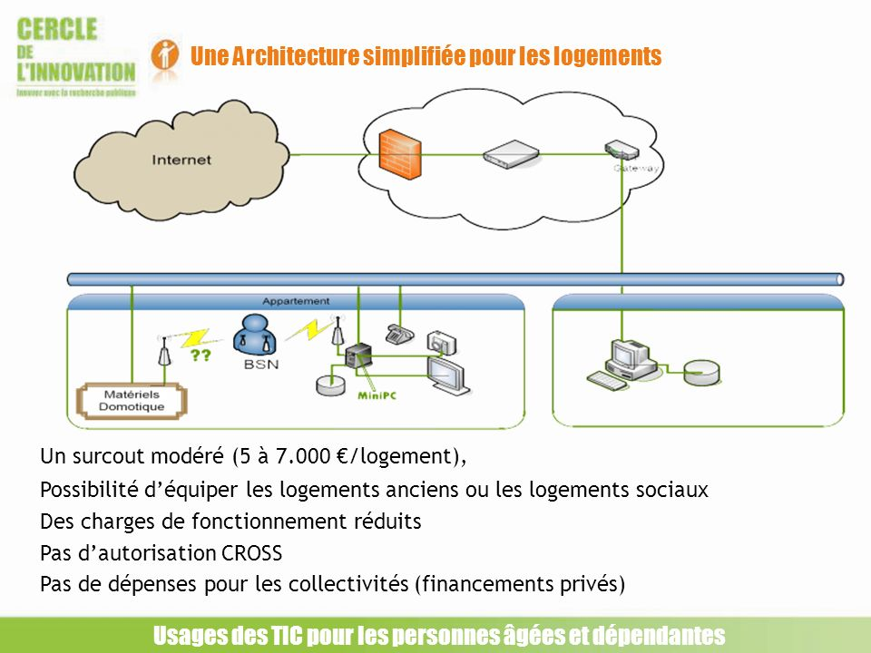 Une Architecture simplifiée pour les logements Usages des TIC pour les personnes âgées et dépendantes Un surcout modéré (5 à 7.000 /logement), Possibi