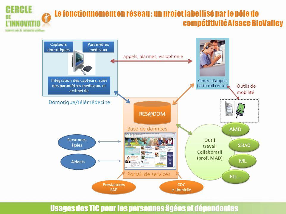 Le fonctionnement en réseau : un projet labellisé par le pôle de compétitivité Alsace BioValley Usages des TIC pour les personnes âgées et dépendantes