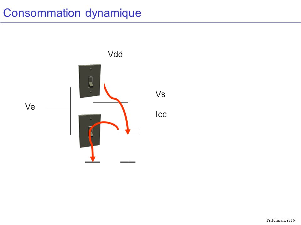Performances 16 Consommation dynamique Vdd Ve Vs Icc