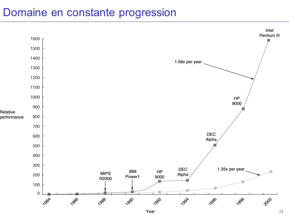 Performances 23 Domaine en constante progression
