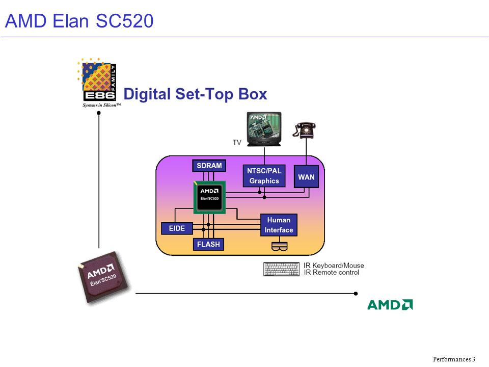Performances 4 AMD Elan SC520