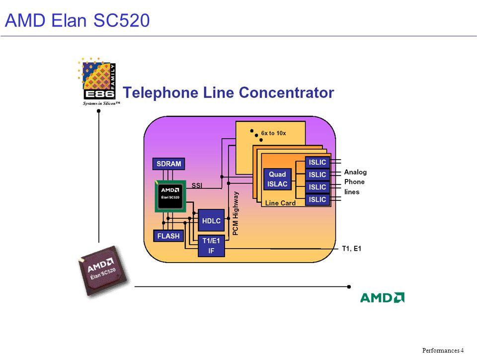 Performances 5 AMD Elan SC520