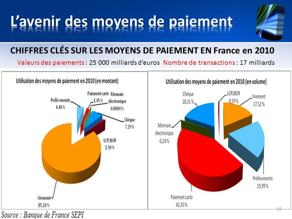 CHIFFRES CLÉS SUR LES MOYENS DE PAIEMENT EN France en 2010 Valeurs des paiements : 25 000 milliards deuros Nombre de transactions : 17 milliards 33