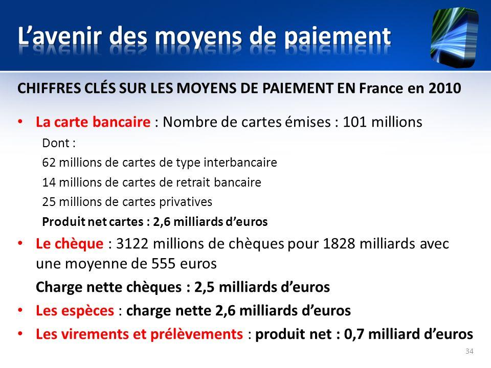 CHIFFRES CLÉS SUR LES MOYENS DE PAIEMENT EN France en 2010 La carte bancaire : Nombre de cartes émises : 101 millions Dont : 62 millions de cartes de