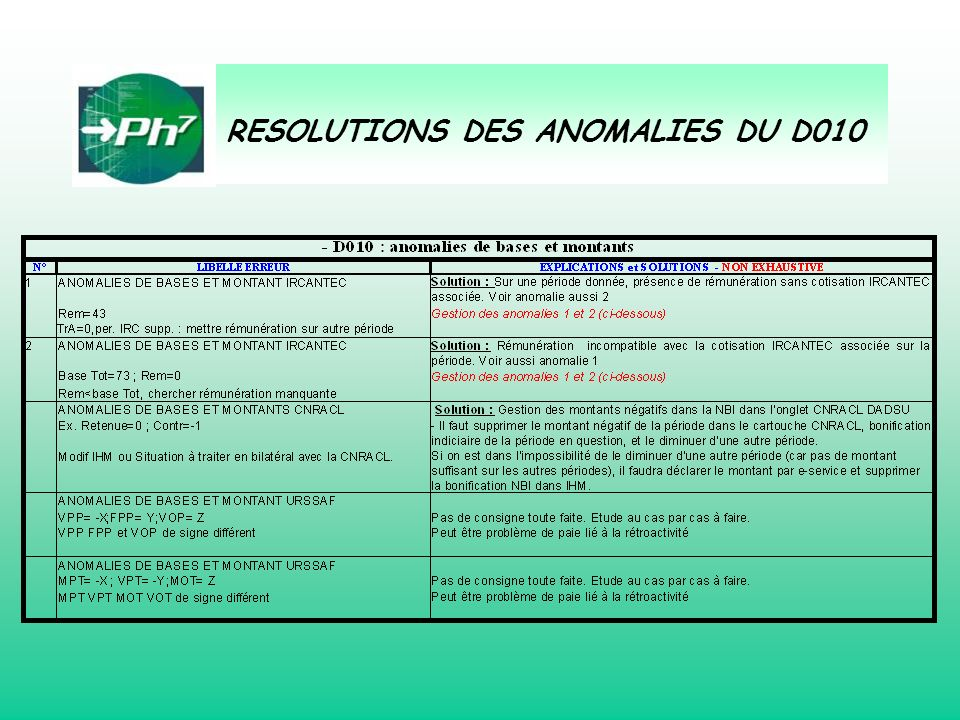 RESOLUTIONS DES ANOMALIES DU D010