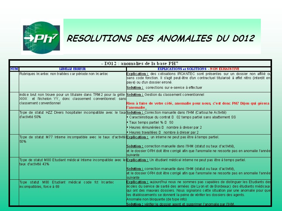 RESOLUTIONS DES ANOMALIES DU D012
