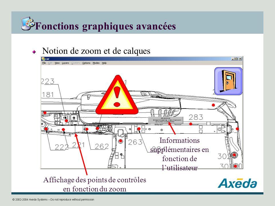 Fonctions graphiques avancées Notion de zoom et de calques Affichage des points de contrôles en fonction du zoom Informations supplémentaires en fonct