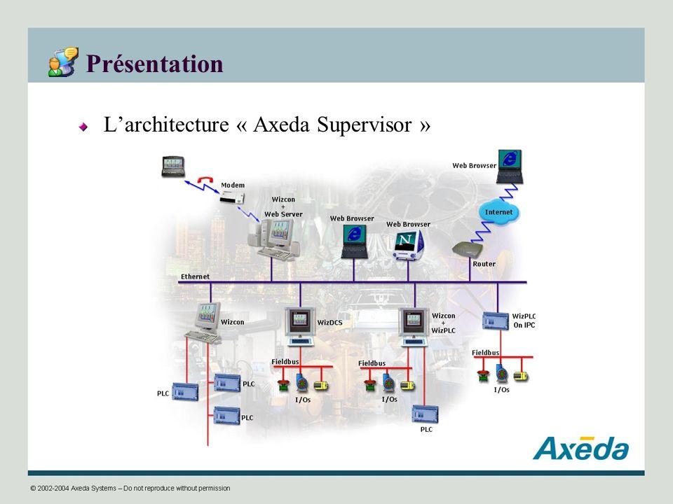 Présentation Larchitecture « Axeda Supervisor »