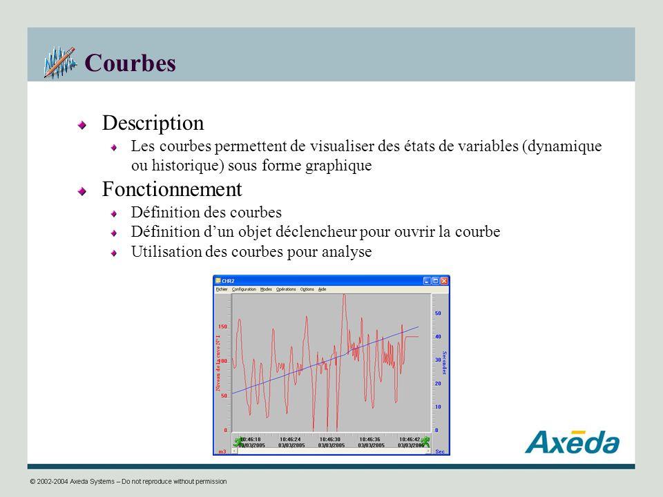 Courbes Description Les courbes permettent de visualiser des états de variables (dynamique ou historique) sous forme graphique Fonctionnement Définiti