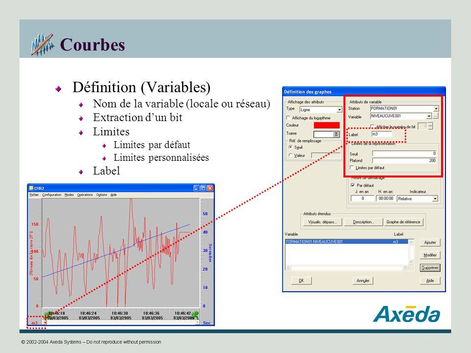 Courbes Définition (Variables) Nom de la variable (locale ou réseau) Extraction dun bit Limites Limites par défaut Limites personnalisées Label