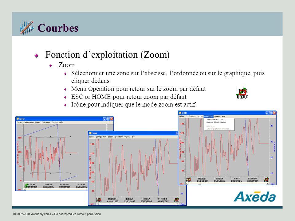 Courbes Fonction dexploitation (Zoom) Zoom Sélectionner une zone sur labscisse, lordonnée ou sur le graphique, puis cliquer dedans Menu Opération pour