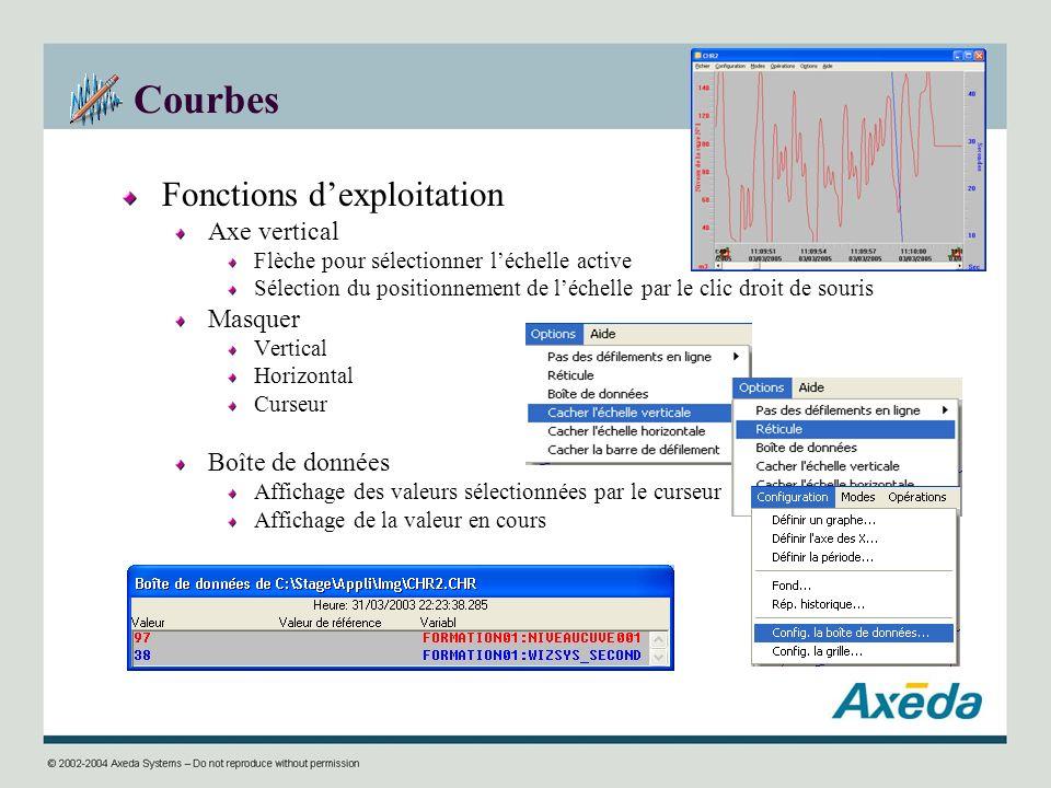 Courbes Fonctions dexploitation Axe vertical Flèche pour sélectionner léchelle active Sélection du positionnement de léchelle par le clic droit de sou
