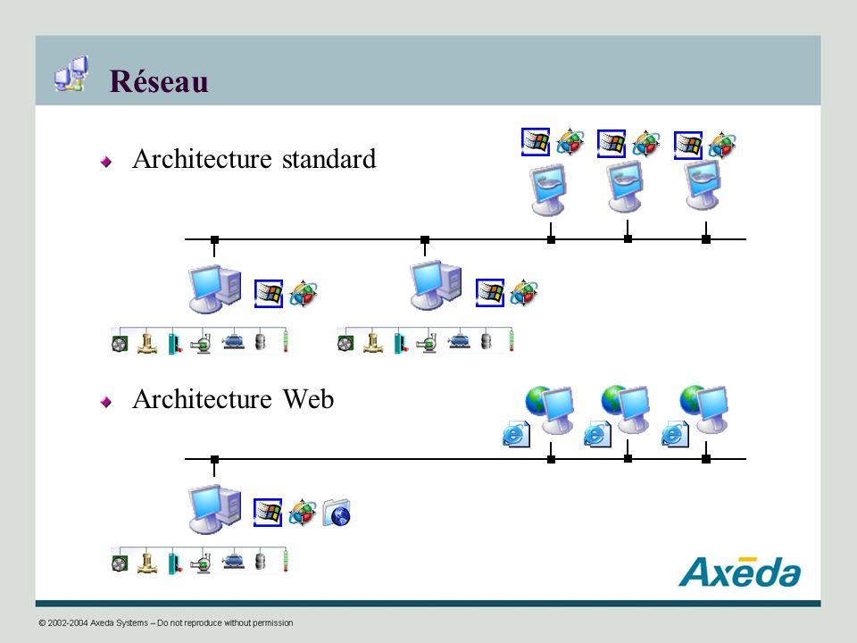 Réseau Architecture standard Architecture Web