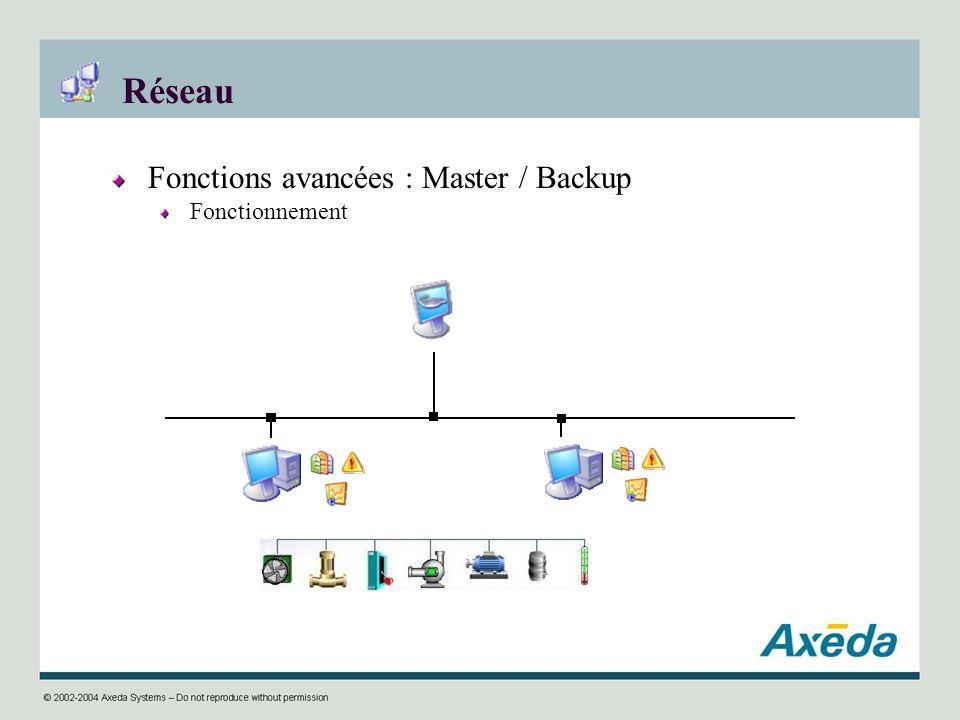 Réseau Fonctions avancées : Master / Backup Fonctionnement