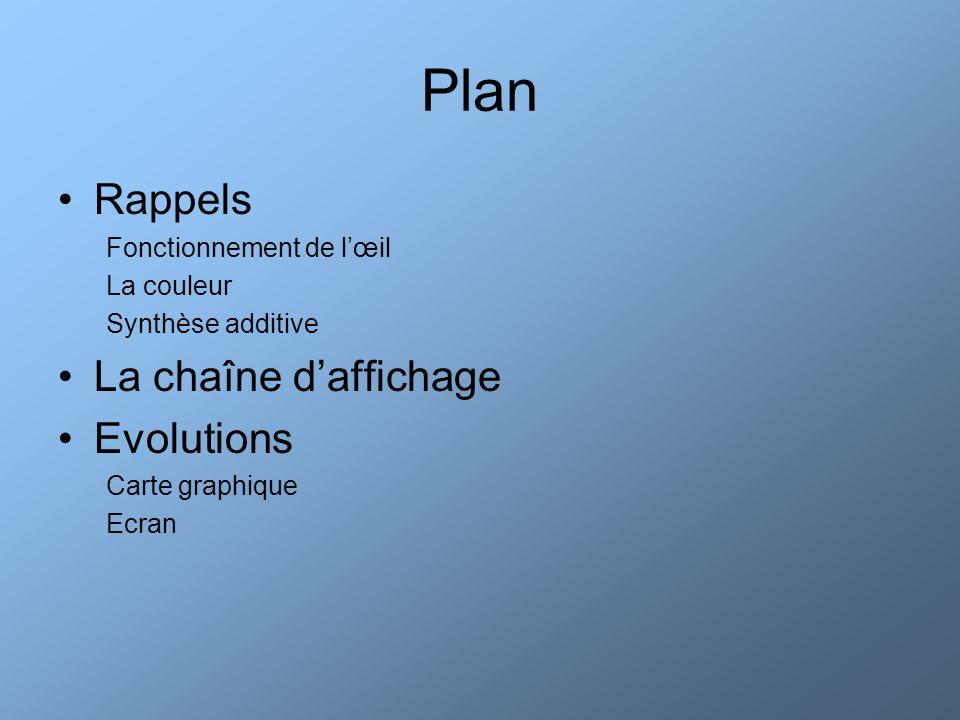 Plan Rappels Fonctionnement de lœil La couleur Synthèse additive La chaîne daffichage Evolutions Carte graphique Ecran