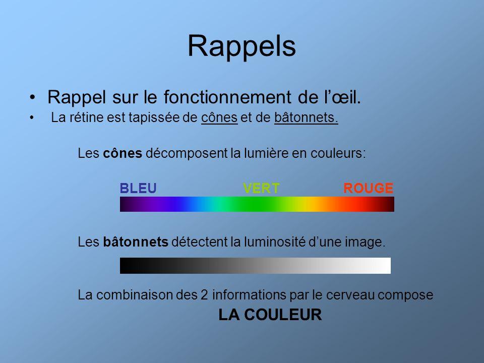 Rappels Rappel sur le fonctionnement de lœil. La rétine est tapissée de cônes et de bâtonnets. Les cônes décomposent la lumière en couleurs: BLEU VERT