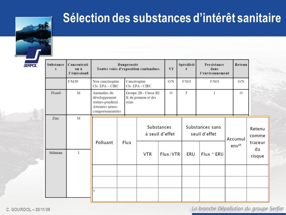 C. GOURDOL – 20/11/08 Sélection des substances dintérêt sanitaire