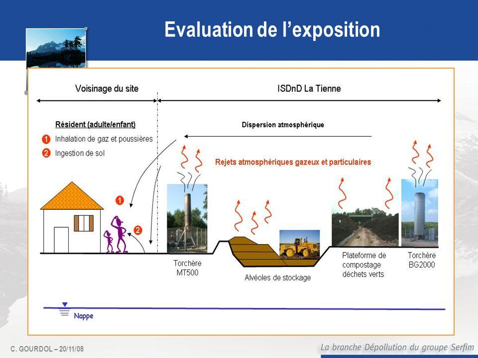 C. GOURDOL – 20/11/08 Evaluation de lexposition Détermination de la zone dinfluence du site et des populations potentiellement exposées à partir des d