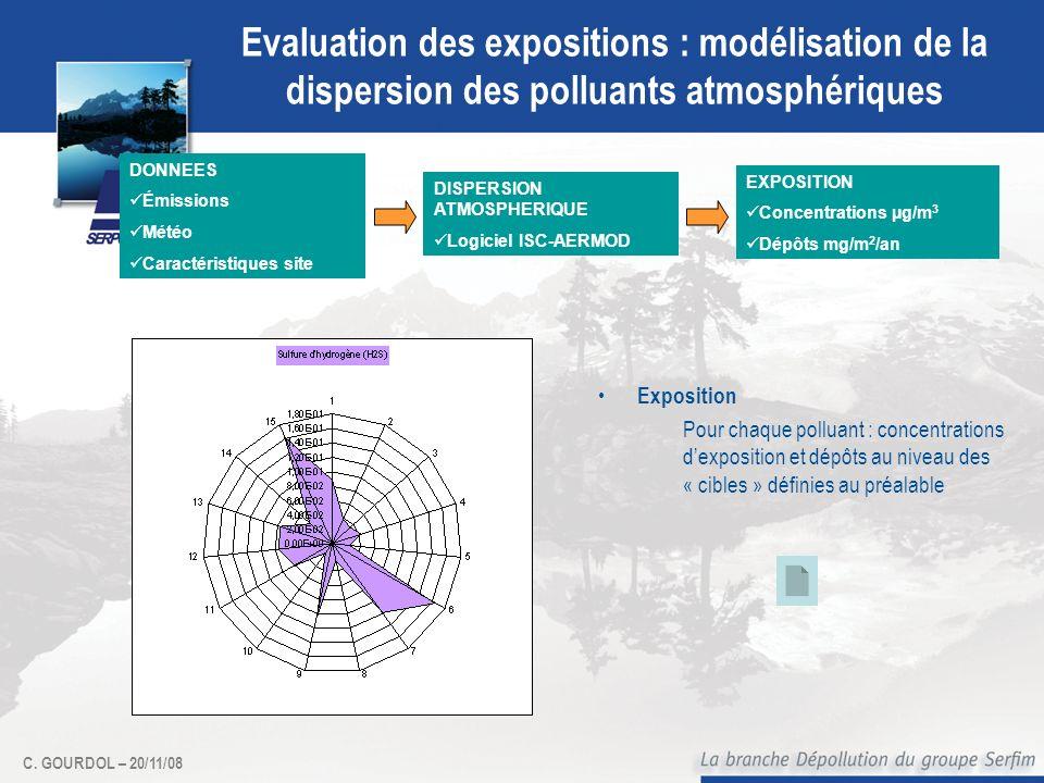 C. GOURDOL – 20/11/08 Evaluation des expositions : modélisation de la dispersion des polluants atmosphériques Exposition Pour chaque polluant : concen