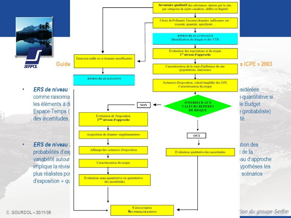 C. GOURDOL – 20/11/08 Guide INERIS « Evaluation des risques sanitaires dans les études dimpact des ICPE » 2003 Deux niveaux dapproche ERS de niveau 1