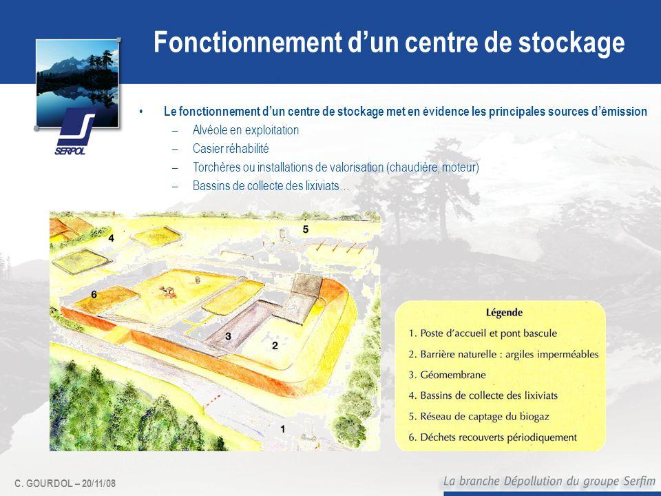 C. GOURDOL – 20/11/08 Fonctionnement dun centre de stockage Le fonctionnement dun centre de stockage met en évidence les principales sources démission
